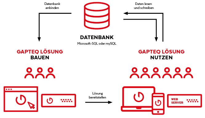 GAPTEQ Zusammenspiel Server SQL Datenbank Designer